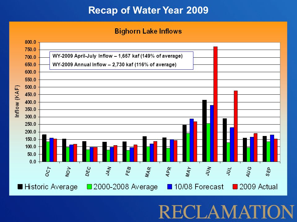 Recap of Water Year 2009 WY-2009 April-July Inflow – 1,657 kaf (149% of average) WY-2009 Annual Inflow – 2,730 kaf (116% of average)