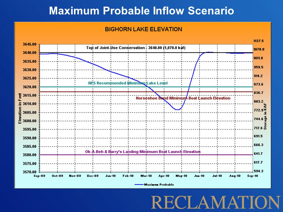 Maximum Probable Inflow Scenario