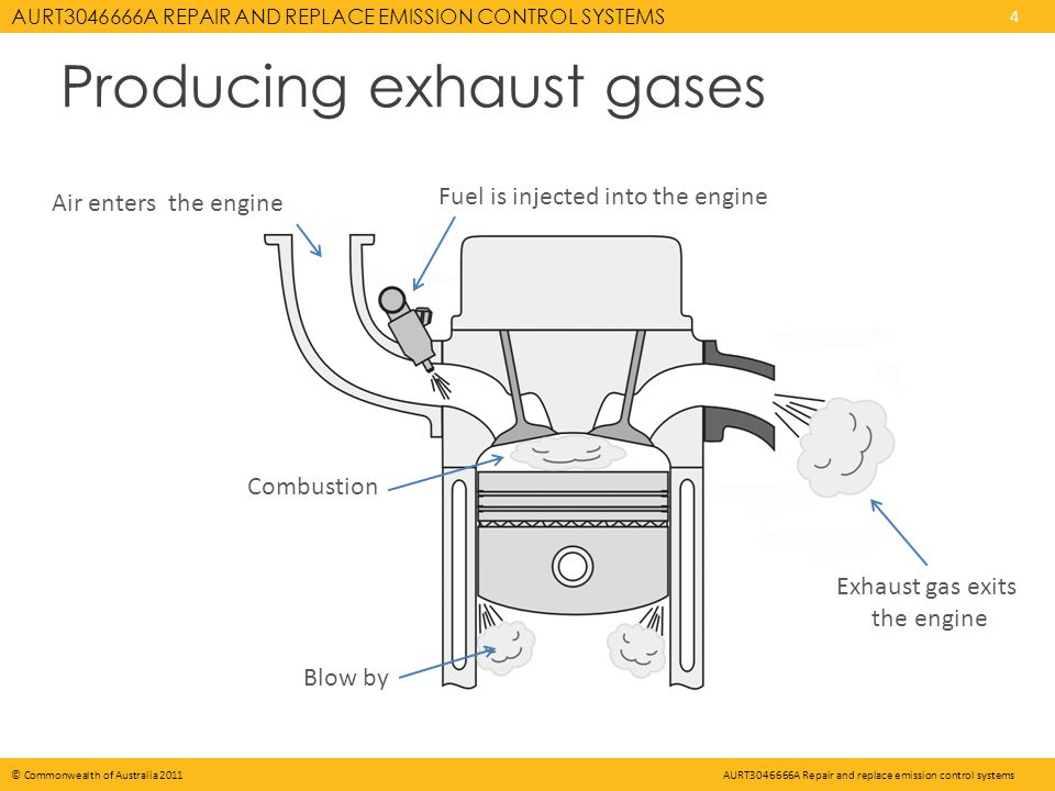 AURT A REPAIR AND REPLACE EMISSION CONTROL SYSTEMS 4 © Commonwealth of Australia 2011AURT A Repair and replace emission control systems Producing exhaust gases Air enters the engine Fuel is injected into the engine Combustion Blow by Exhaust gas exits the engine