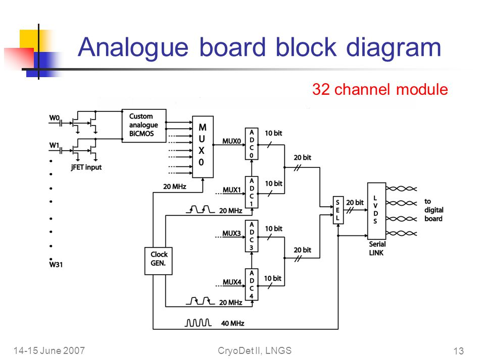 14-15 June 2007CryoDet II, LNGS 13 Analogue board block diagram 32 channel module