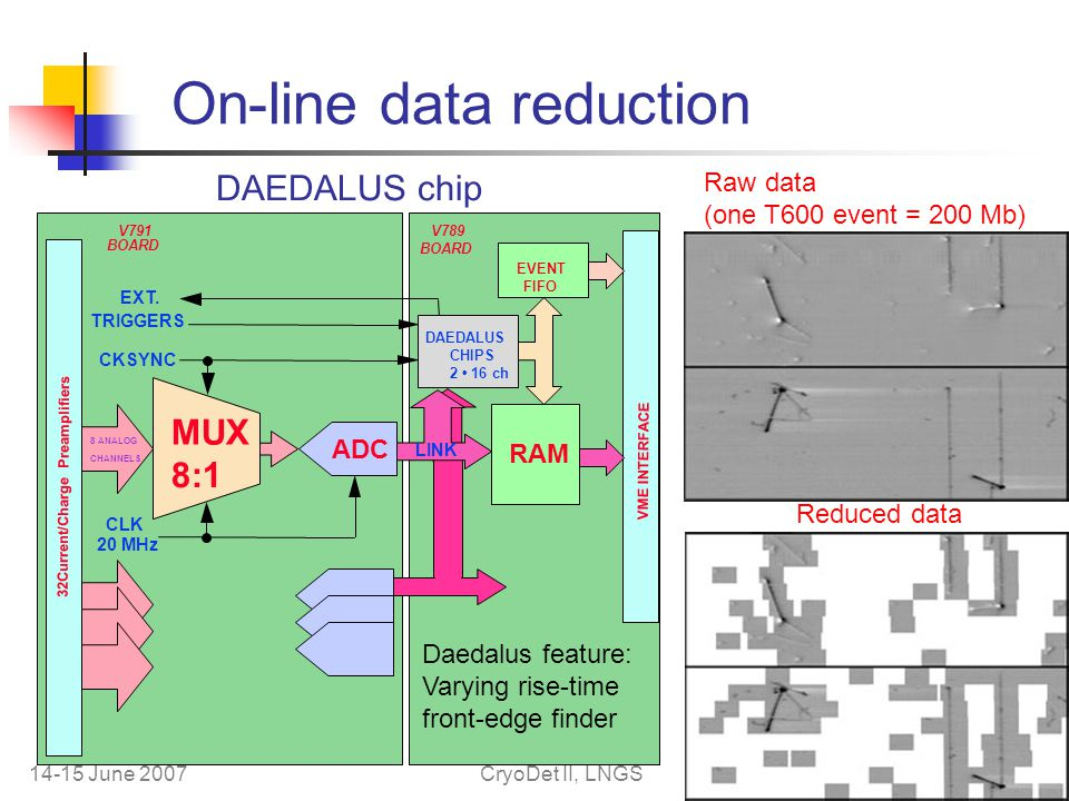 14-15 June 2007CryoDet II, LNGS 16 On-line data reduction MUX 8:1 ADC CLK 20 MHz RAM CKSYNC EXT.
