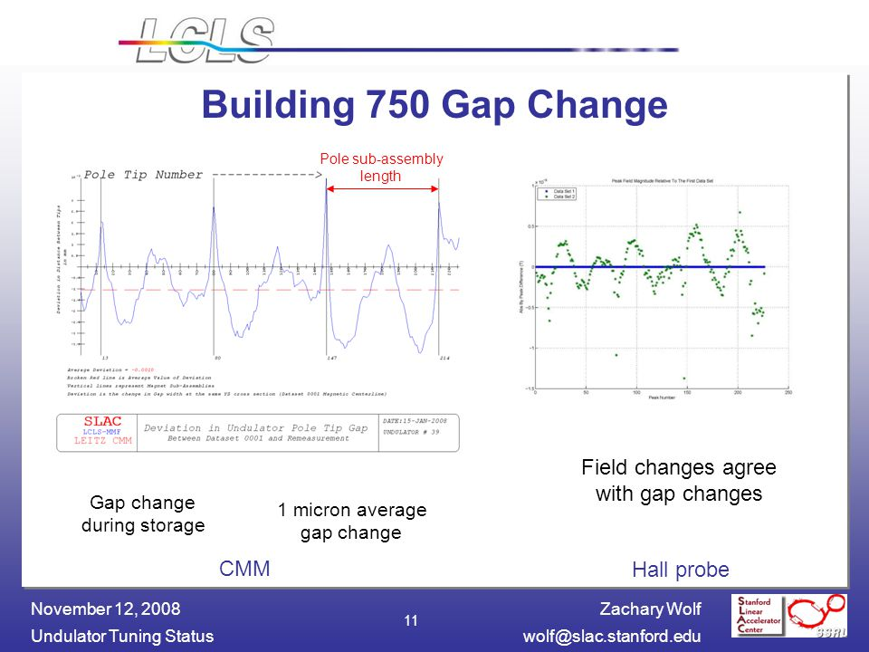 Zachary Wolf Undulator Tuning November 12, Building 750 Gap Change 1 micron average gap change Gap change during storage Field changes agree with gap changes CMM Hall probe Pole sub-assembly length