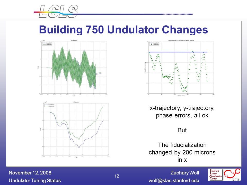 Zachary Wolf Undulator Tuning November 12, Building 750 Undulator Changes x-trajectory, y-trajectory, phase errors, all ok But The fiducialization changed by 200 microns in x