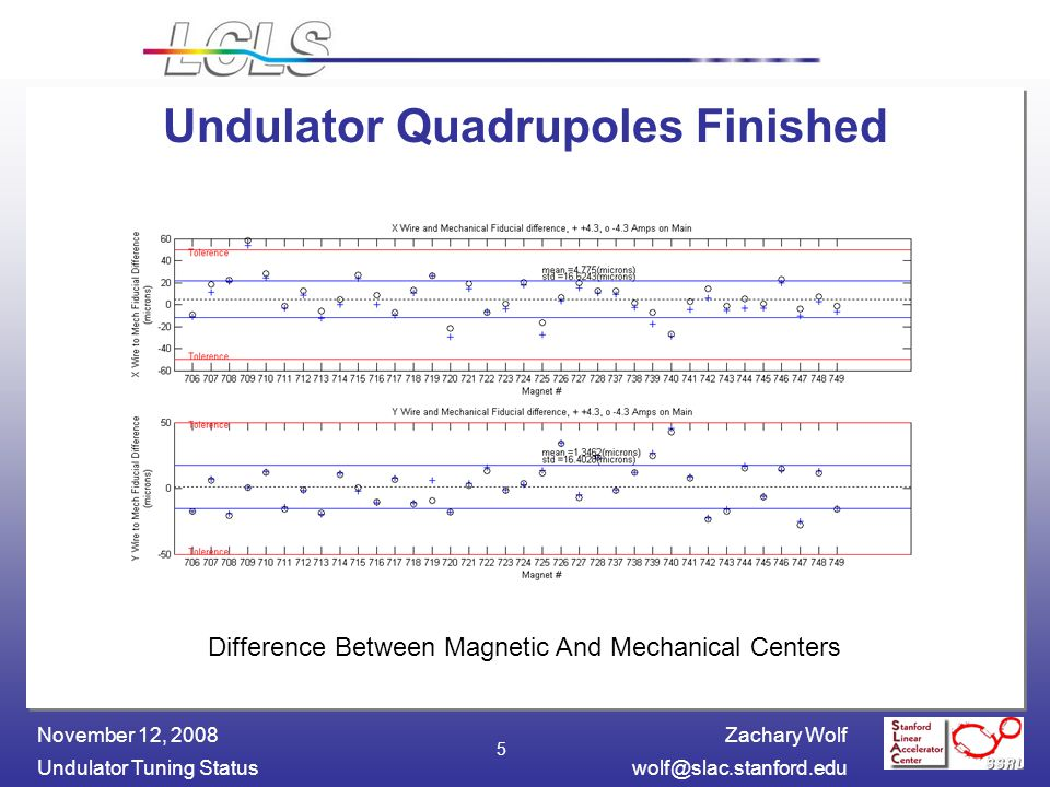 Zachary Wolf Undulator Tuning November 12, Undulator Quadrupoles Finished Difference Between Magnetic And Mechanical Centers