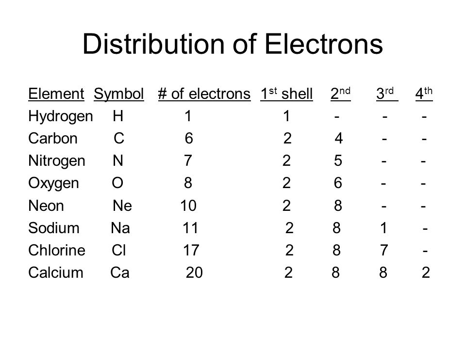 Distribution of Electrons Element Symbol # of electrons 1 st shell 2 nd 3 rd 4 th Hydrogen H Carbon C Nitrogen N Oxygen O Neon Ne Sodium Na Chlorine Cl Calcium Ca