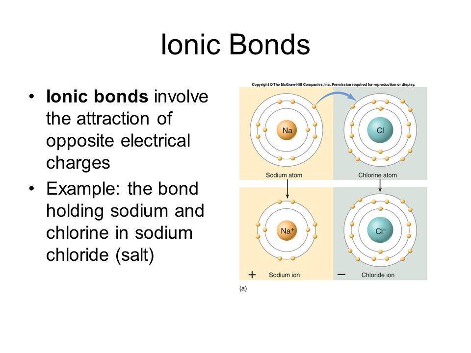 Ionic Bonds Ionic bonds involve the attraction of opposite electrical charges Example: the bond holding sodium and chlorine in sodium chloride (salt)