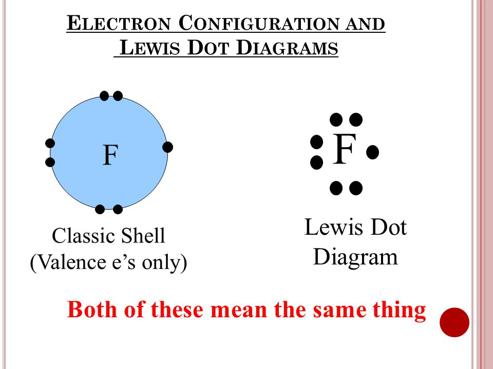 E LECTRON C ONFIGURATION AND L EWIS D OT D IAGRAMS F F Lewis Dot Diagram Both of these mean the same thing
