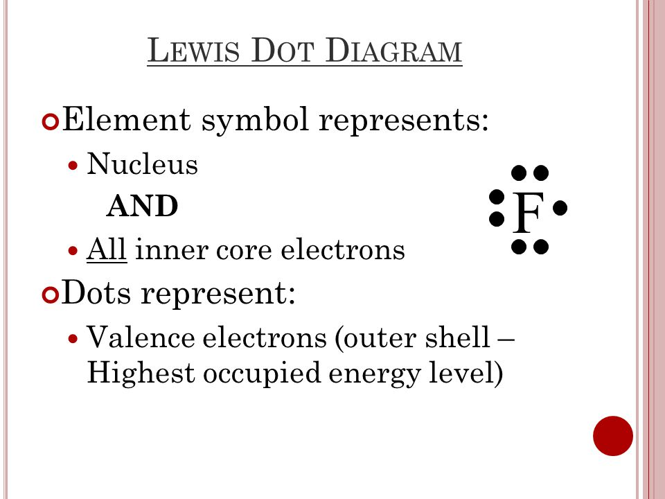L EWIS D OT D IAGRAM Element symbol represents: Nucleus AND All inner core electrons Dots represent: Valence electrons (outer shell – Highest occupied energy level) F
