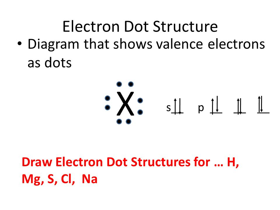 Electron Dot Structure Diagram that shows valence electrons as dots X s__ p __ __ __ Draw Electron Dot Structures for … H, Mg, S, Cl, Na