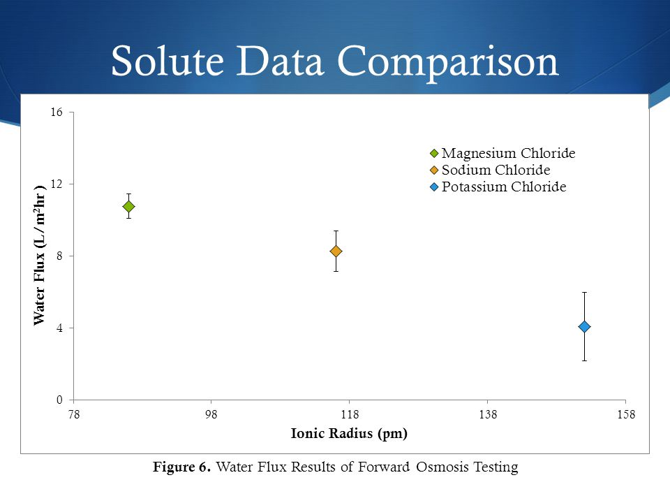 Solute Data Comparison Figure 6. Water Flux Results of Forward Osmosis Testing