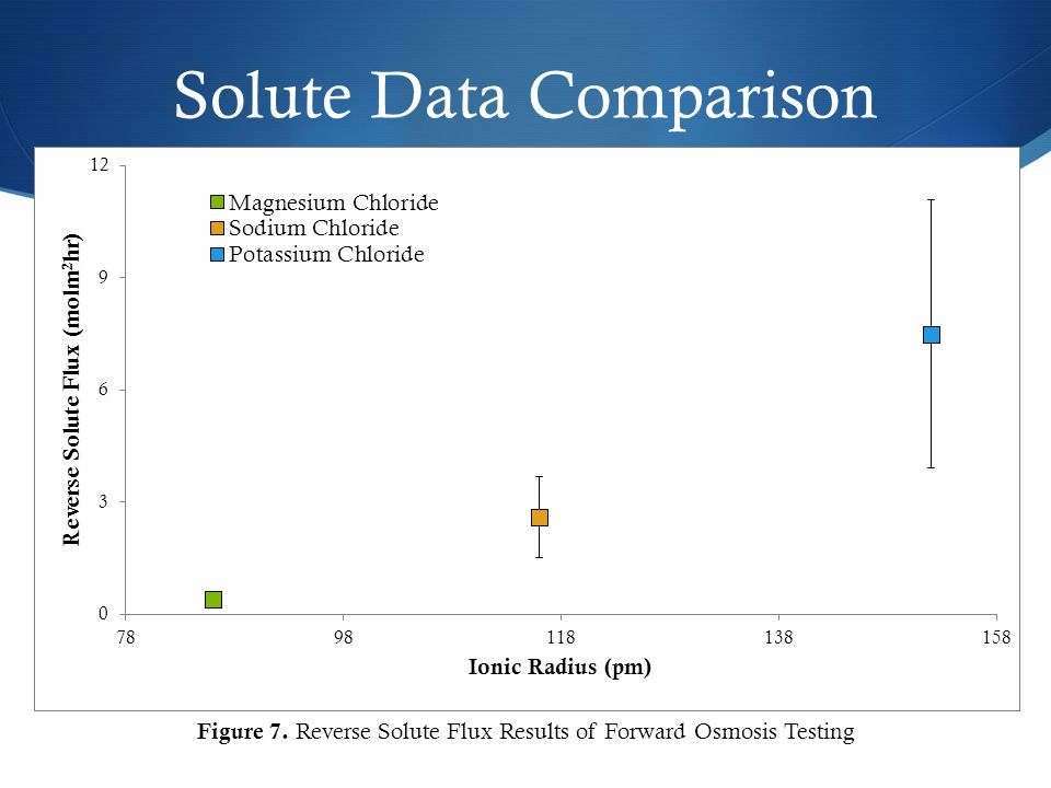 Solute Data Comparison Figure 7. Reverse Solute Flux Results of Forward Osmosis Testing
