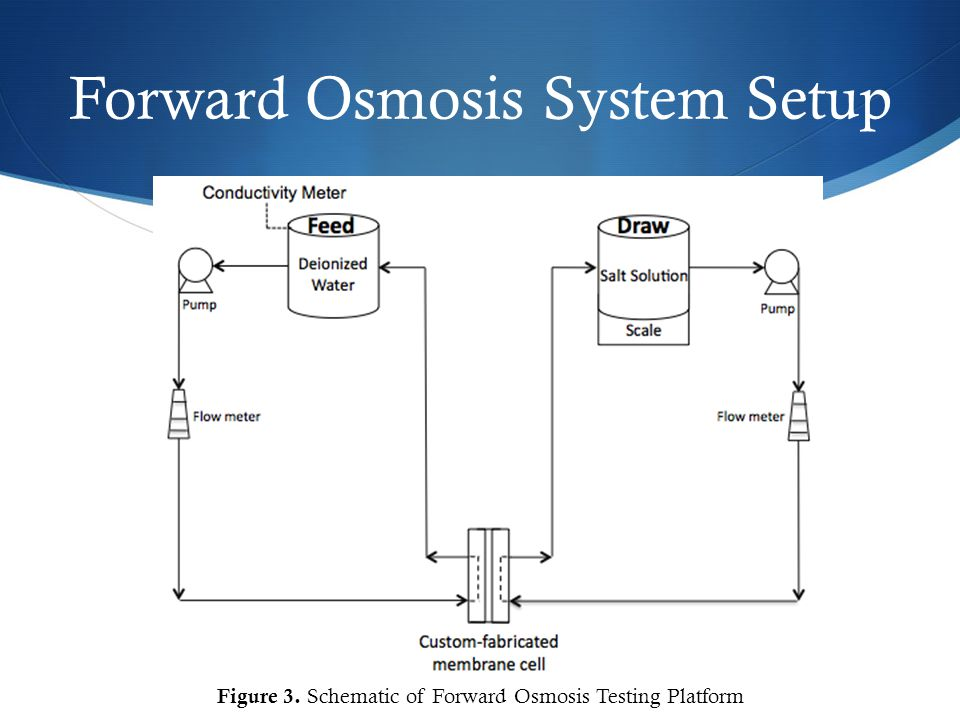 Forward Osmosis System Setup Figure 3. Schematic of Forward Osmosis Testing Platform