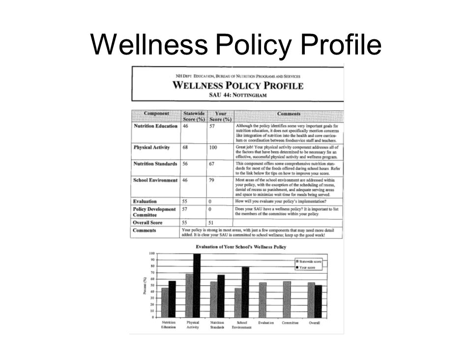 Wellness Policy Profile
