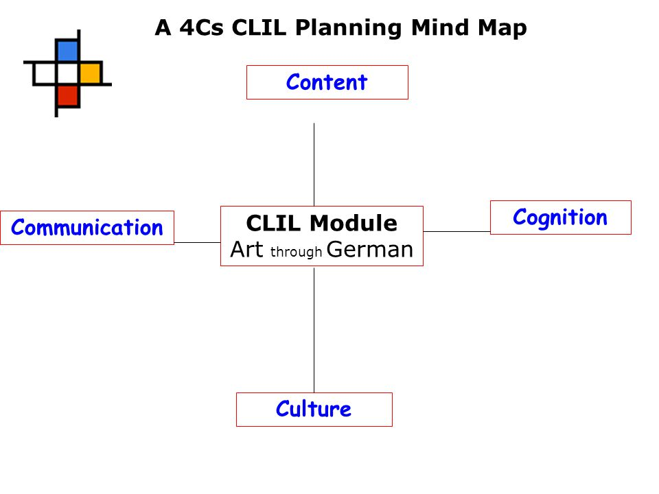 Content Communication Culture Cognition CLIL Module Art through German A 4Cs CLIL Planning Mind Map
