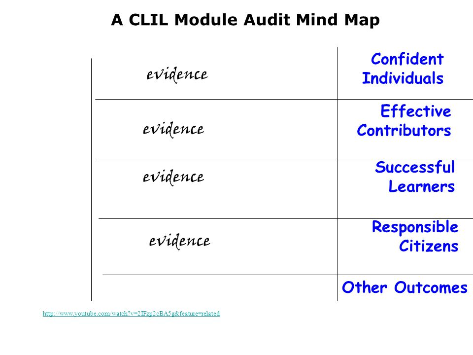 Confident Individuals Effective Contributors Responsible Citizens Successful Learners A CLIL Module Audit Mind Map Once upon a time evidence Other Outcomes   v=2IFzp2cBA5g&feature=related