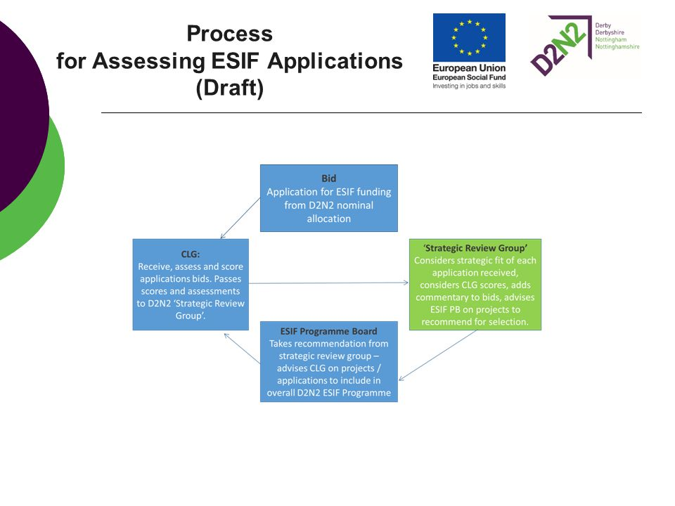 Process for Assessing ESIF Applications (Draft)