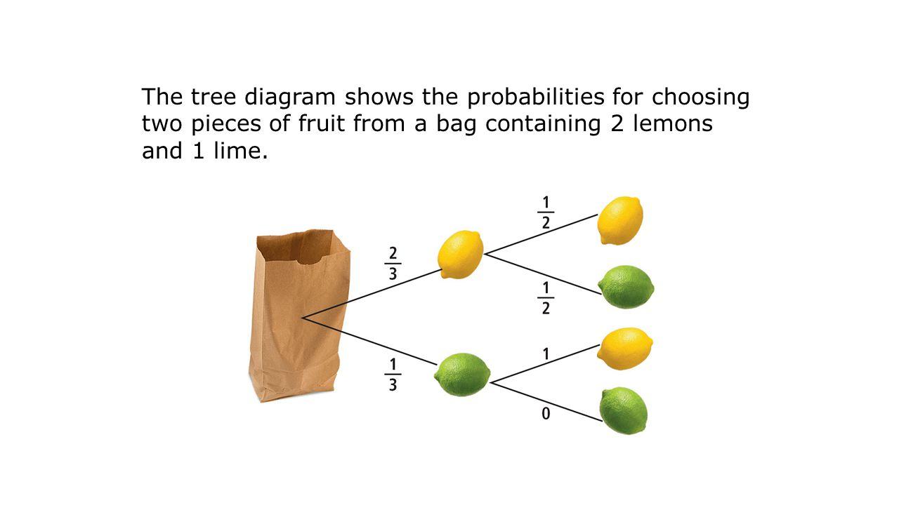 The tree diagram shows the probabilities for choosing two pieces of fruit from a bag containing 2 lemons and 1 lime.