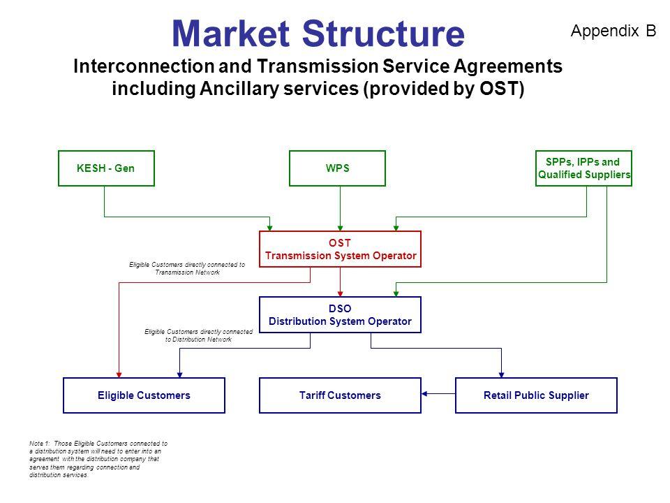 Schematics Of Amm Market Structure Electricity Flow Kesh