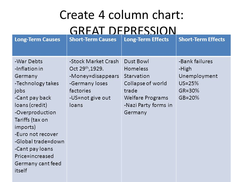 5 effects of the great depression