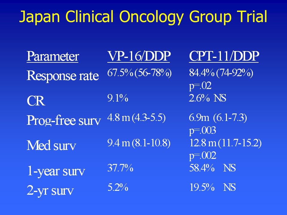 Japan Clinical Oncology Group Trial