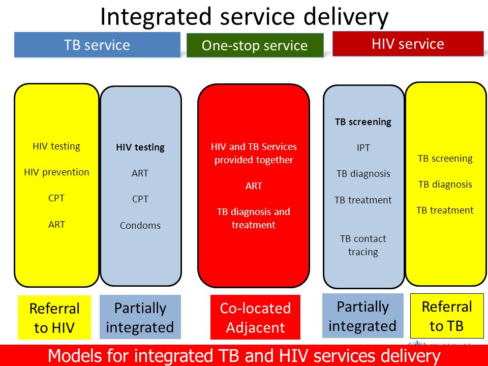 TB service One-stop service HIV service HIV testing HIV prevention CPT ART Referral to HIV HIV testing ART CPT Condoms Partially integrated HIV and TB Services provided together ART TB diagnosis and treatment Co-located Adjacent TB screening TB diagnosis TB treatment Referral to TB TB screening IPT TB diagnosis TB treatment TB contact tracing Partially integrated Models for integrated TB and HIV services delivery Integrated service delivery