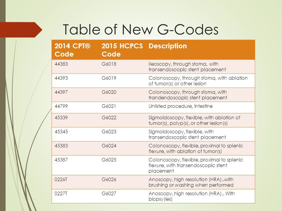 Cpt changes for 2015 submission by amy pritchett bsha cpc canpc table of new g codes 2014 cpt code 2015 hcpcs code description 44383g6018ileoscopy publicscrutiny Image collections