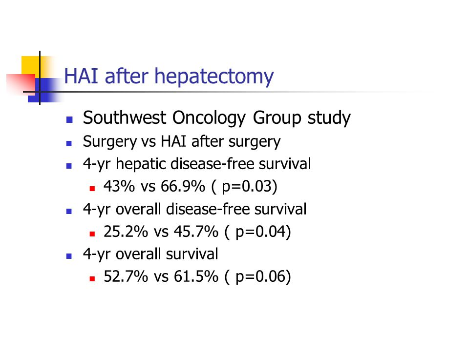 HAI after hepatectomy Southwest Oncology Group study Surgery vs HAI after surgery 4-yr hepatic disease-free survival 43% vs 66.9% ( p=0.03) 4-yr overall disease-free survival 25.2% vs 45.7% ( p=0.04) 4-yr overall survival 52.7% vs 61.5% ( p=0.06)