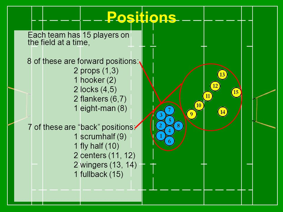 Positions Each team has 15 players on the field at a time, 8 of these are forward positions: 2 props (1,3) 1 hooker (2) 2 locks (4,5) 2 flankers (6,7) 1 eight-man (8) 7 of these are back positions: 1 scrumhalf (9) 1 fly half (10) 2 centers (11, 12) 2 wingers (13, 14) 1 fullback (15)