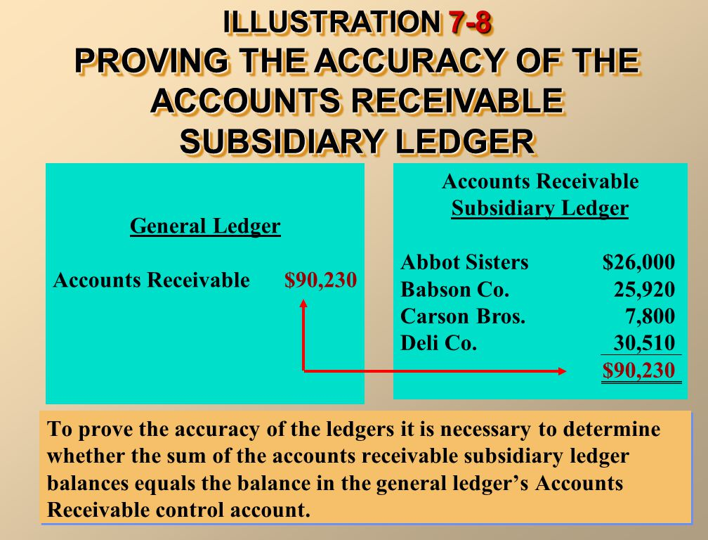 ILLUSTRATION 7-8 PROVING THE ACCURACY OF THE ACCOUNTS RECEIVABLE SUBSIDIARY LEDGER To prove the accuracy of the ledgers it is necessary to determine whether the sum of the accounts receivable subsidiary ledger balances equals the balance in the general ledger's Accounts Receivable control account.