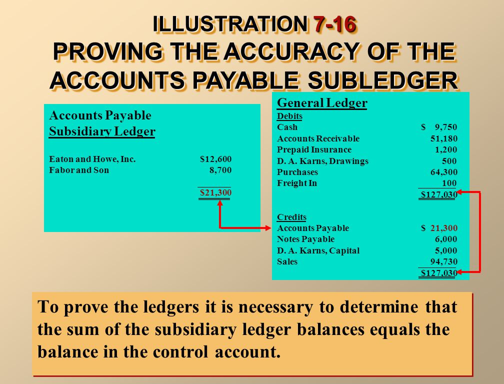 ILLUSTRATION 7-16 PROVING THE ACCURACY OF THE ACCOUNTS PAYABLE SUBLEDGER To prove the ledgers it is necessary to determine that the sum of the subsidiary ledger balances equals the balance in the control account.