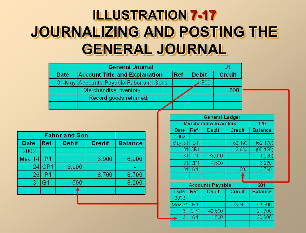 ILLUSTRATION 7-17 JOURNALIZING AND POSTING THE GENERAL JOURNAL