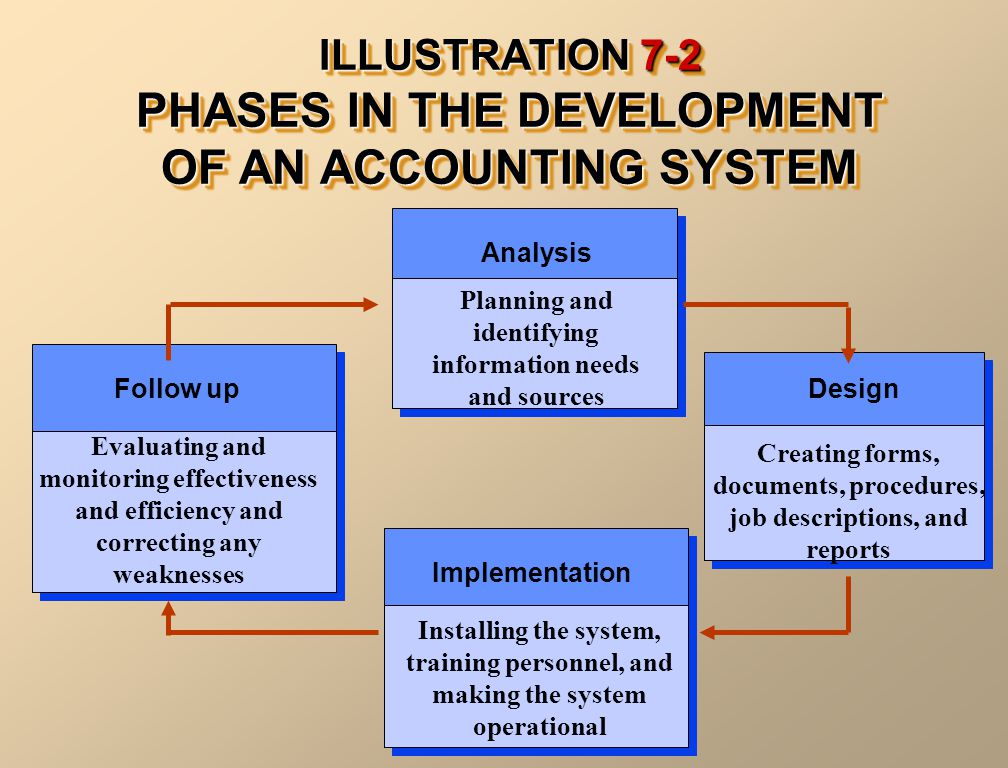 ILLUSTRATION 7-2 PHASES IN THE DEVELOPMENT OF AN ACCOUNTING SYSTEM Analysis Follow upDesign Implementation Planning and identifying information needs and sources Evaluating and monitoring effectiveness and efficiency and correcting any weaknesses Creating forms, documents, procedures, job descriptions, and reports Installing the system, training personnel, and making the system operational