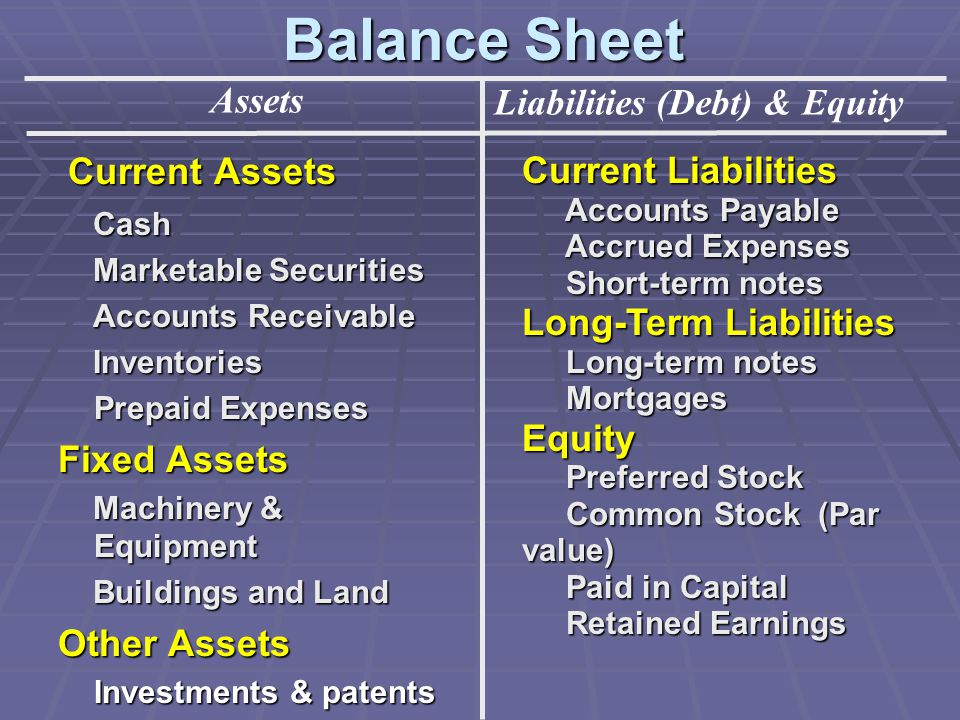 Balance Sheet Assets Liabilities (Debt) & Equity Current Assets Current Assets Cash Cash Marketable Securities Marketable Securities Accounts Receivable Accounts Receivable Inventories Inventories Prepaid Expenses Fixed Assets Machinery & Equipment Machinery & Equipment Buildings and Land Buildings and Land Other Assets Investments & patents Current Liabilities Accounts Payable Accounts Payable Accrued Expenses Accrued Expenses Short-term notes Short-term notes Long-Term Liabilities Long-term notes Long-term notes Mortgages MortgagesEquity Preferred Stock Preferred Stock Common Stock (Par value) Common Stock (Par value) Paid in Capital Paid in Capital Retained Earnings Retained Earnings