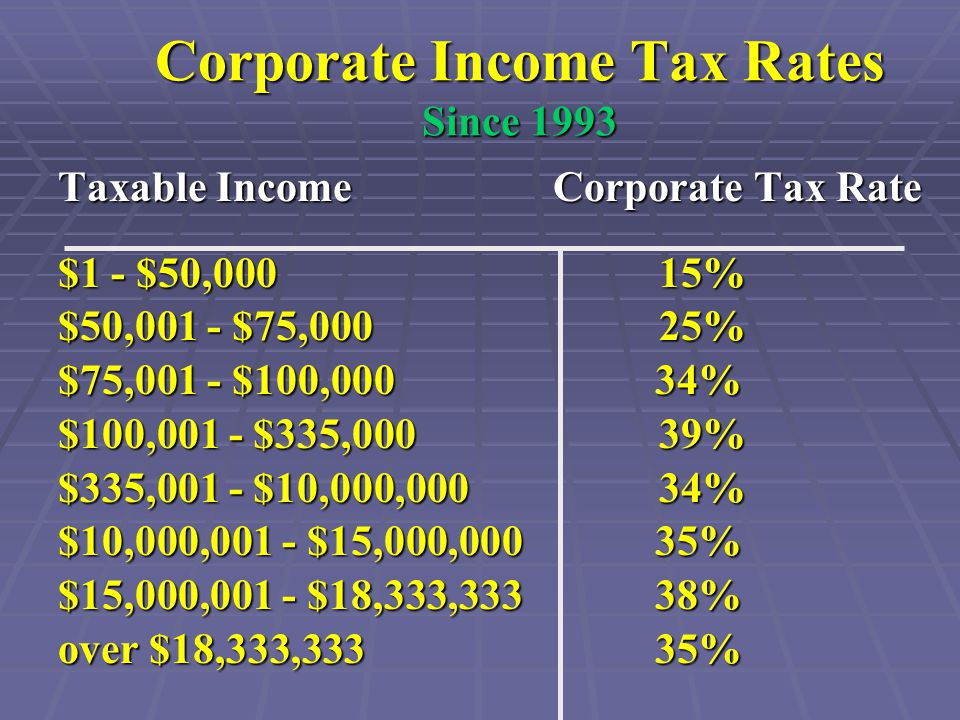 Corporate Income Tax Rates Since 1993 Taxable Income Corporate Tax Rate $1 - $50,000 15% $50,001 - $75,000 25% $75,001 - $100,000 34% $100,001 - $335,000 39% $335,001 - $10,000,000 34% $10,000,001 - $15,000,000 35% $15,000,001 - $18,333,333 38% over $18,333,333 35%