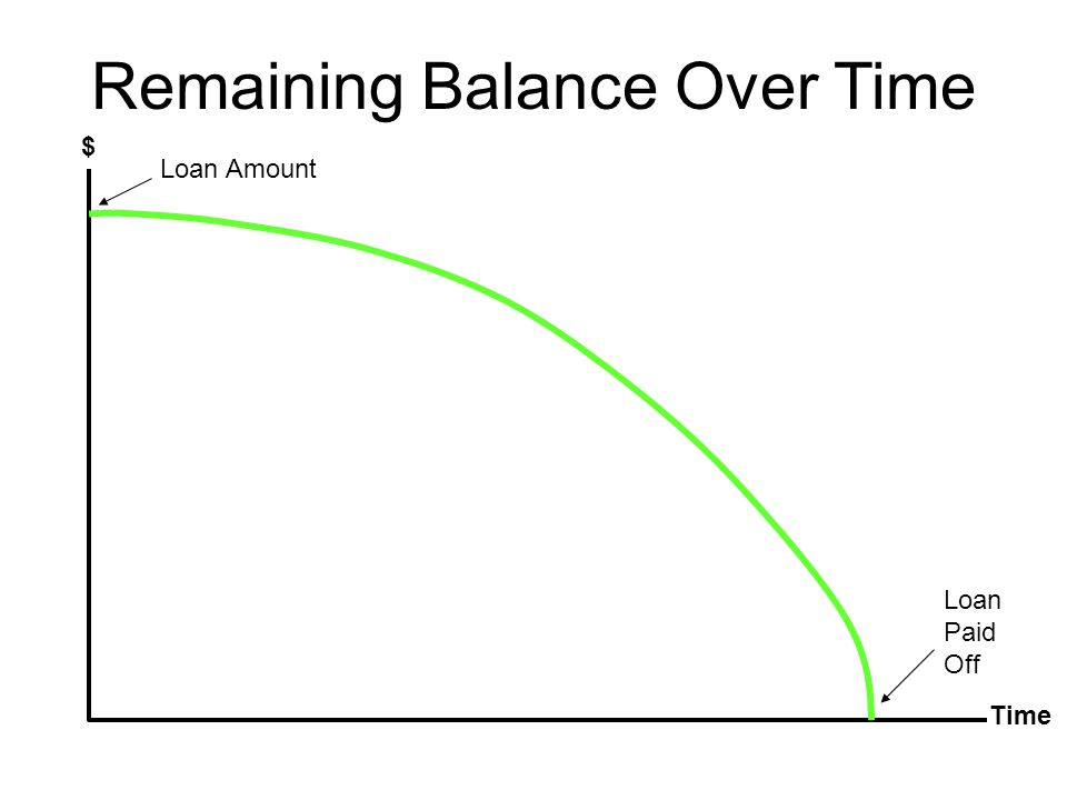 Remaining Balance Over Time $ Time Loan Amount Loan Paid Off
