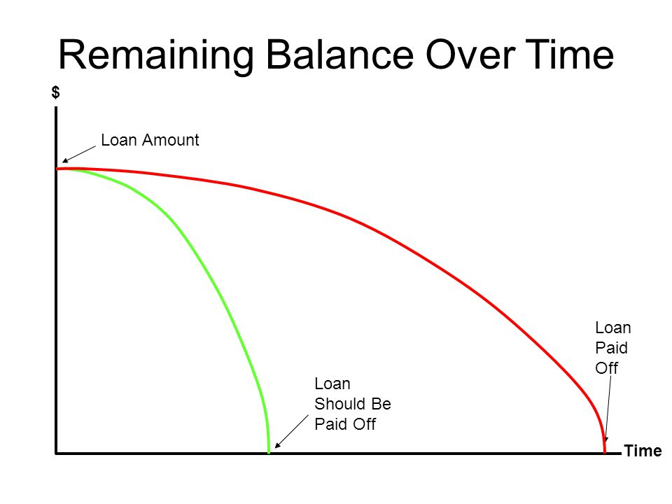 Remaining Balance Over Time $ Time Loan Amount Loan Paid Off Loan Should Be Paid Off