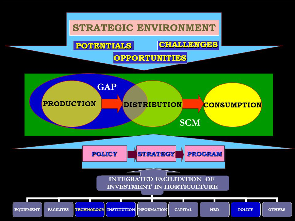 SCM STRATEGIC ENVIRONMENT POTENTIALS OPPORTUNITIES CHALLENGES CONSUMPTION POLICYSTRATEGYPROGRAM PRODUCTION DISTRIBUTION GAP FATIH EQUIPMENTFACILITESTECHNOLOGYINSTITUTIONINFORMATIONCAPITALHRDPOLICYOTHERS INTEGRATED FACILITATION OF INVESTMENT IN HORTICULTURE