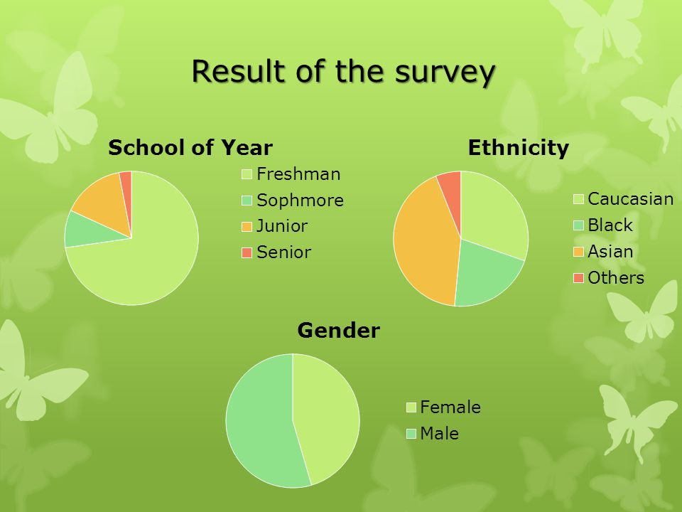 Result of the survey