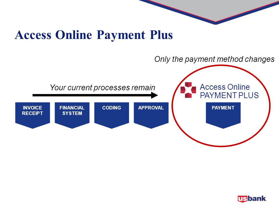 INVOICE RECEIPT FINANCIAL SYSTEM APPROVALCODINGPAYMENT Your current processes remain Only the payment method changes Access Online Payment Plus Access Online PAYMENT PLUS