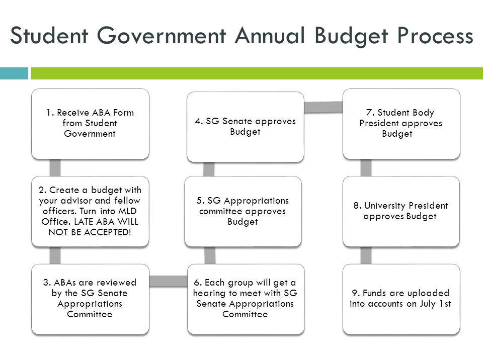 Student Government Annual Budget Process 1. Receive ABA Form from Student Government 2.