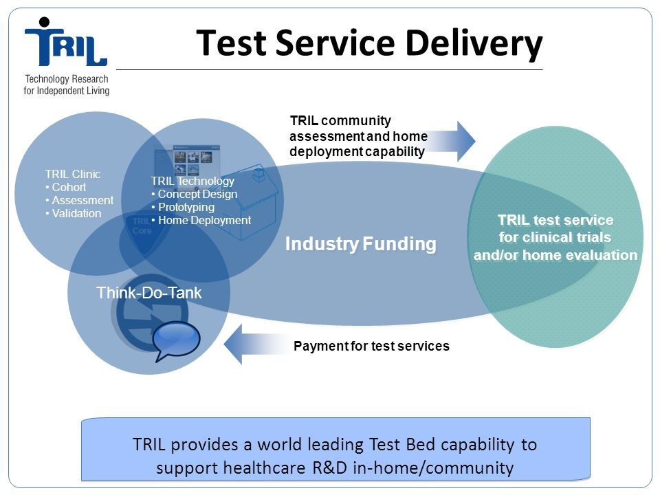 Industry Funding Test Service Delivery TRIL Core TRIL provides a world leading Test Bed capability to support healthcare R&D in-home/community TRIL provides a world leading Test Bed capability to support healthcare R&D in-home/community TRIL test service for clinical trials and/or home evaluation TRIL test service for clinical trials and/or home evaluation Think-Do-Tank TRIL Clinic Cohort Assessment Validation TRIL Technology Concept Design Prototyping Home Deployment Payment for test services TRIL community assessment and home deployment capability