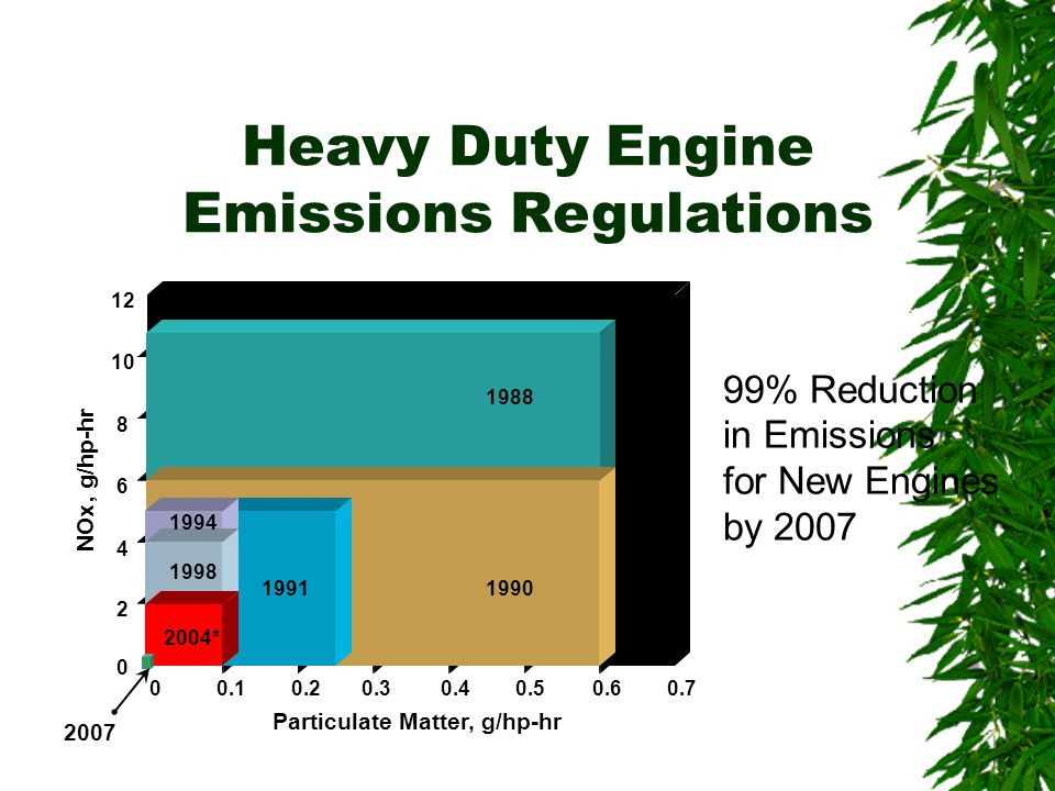 Particulate Matter, g/hp-hr * NOx, g/hp-hr Heavy Duty Engine Emissions Regulations % Reduction in Emissions for New Engines by 2007