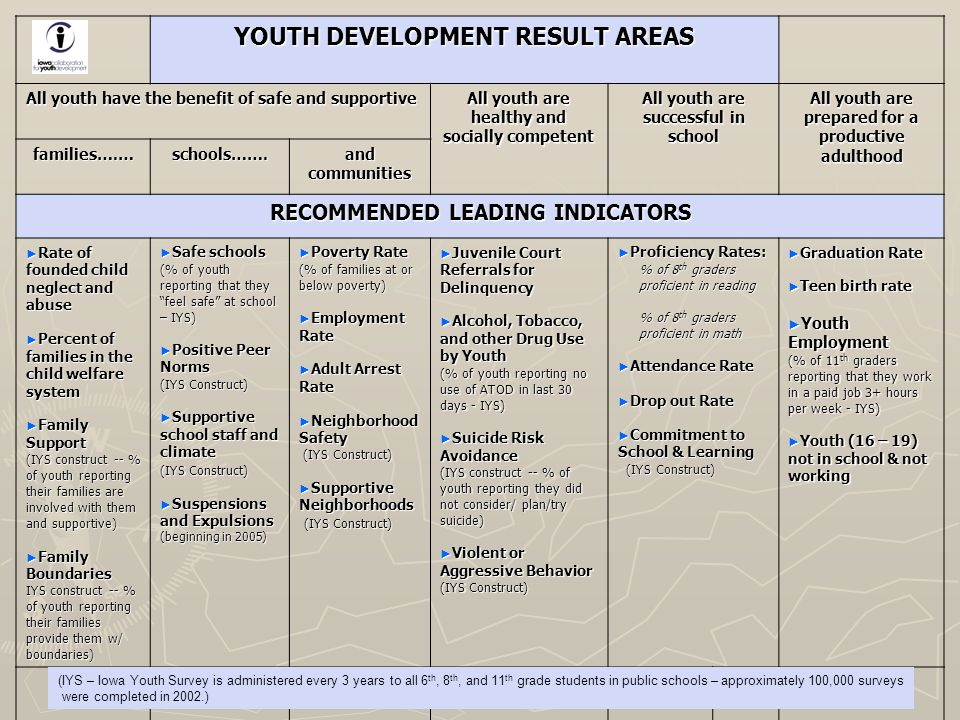 YOUTH DEVELOPMENT RESULT AREAS All youth have the benefit of safe and supportive All youth are healthy and socially competent All youth are successful in school All youth are prepared for a productive adulthood families….…schools…….