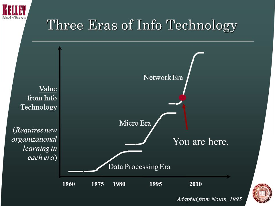 1960 1975 1980 1995 2010 Data Processing Era Value from Info Technology (Requires new organizational learning in each era) Network Era Micro Era Adapted from Nolan, 1995 Three Eras of Info Technology You are here.