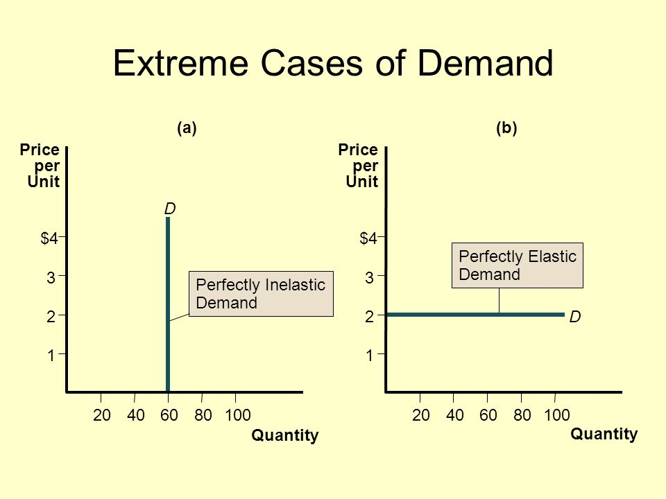 perfectly inelastic demand is equal to