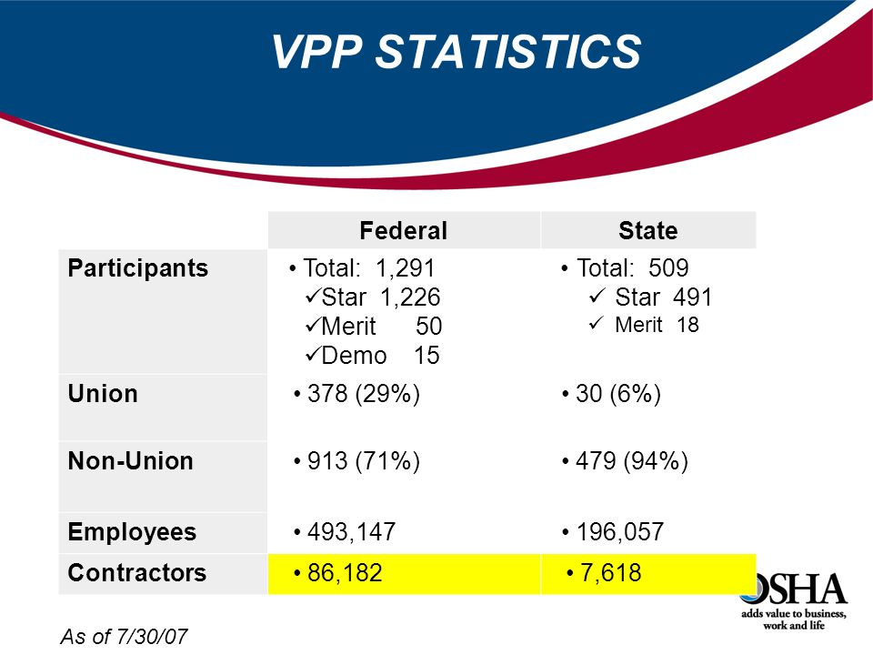 VPP STATISTICS FederalState Participants Total: 1,291 Star 1,226 Merit 50 Demo 15 Total: 509 Star 491 Merit 18 Union 378 (29%) 30 (6%) Non-Union 913 (71%) 479 (94%) Employees 493, ,057 Contractors 86,182 7,618 As of 7/30/07