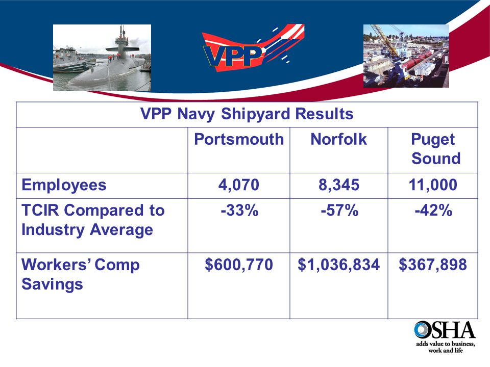 VPP Navy Shipyard Results PortsmouthNorfolkPuget Sound Employees4,0708,34511,000 TCIR Compared to Industry Average -33%-57%-42% Workers' Comp Savings $600,770$1,036,834$367,898