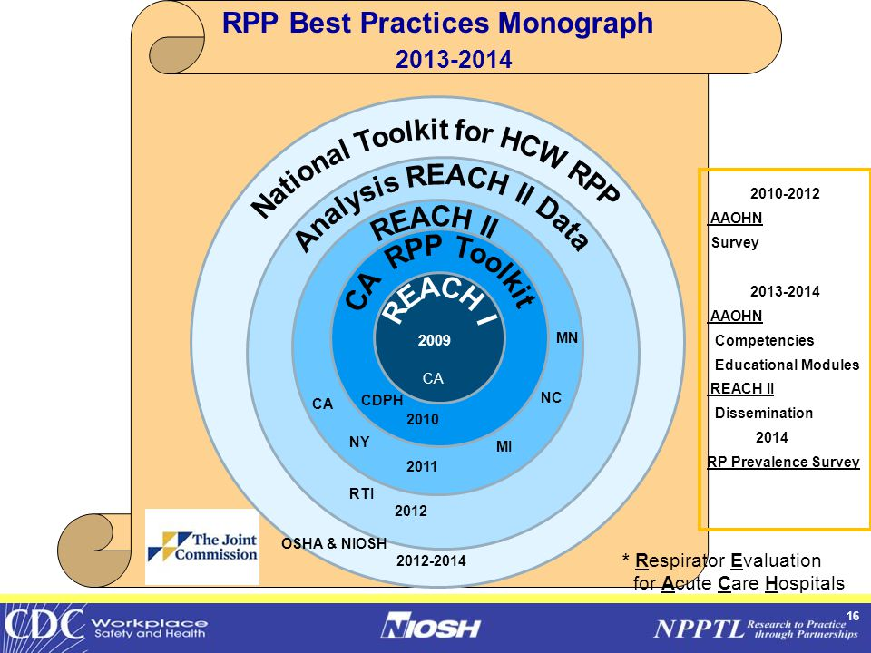 16 RPP Best Practices Monograph 2013-2014 CA CDPH NY CA MI NC MN RTI OSHA & NIOSH * Respirator Evaluation for Acute Care Hospitals 2009 2010 2011 2012-2014 2012 2010-2012 AAOHN Survey 2013-2014 AAOHN Competencies Educational Modules REACH II Dissemination 2014 RP Prevalence Survey