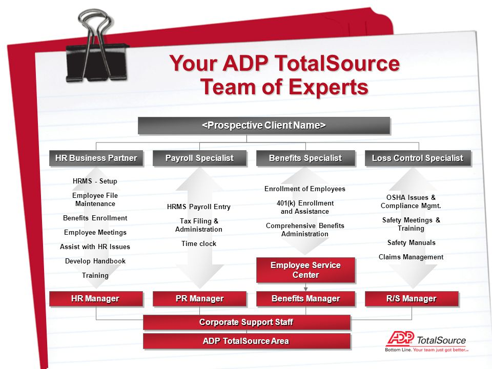 Name Meeting Title Date The Adp Totalsource Solution Ppt Download