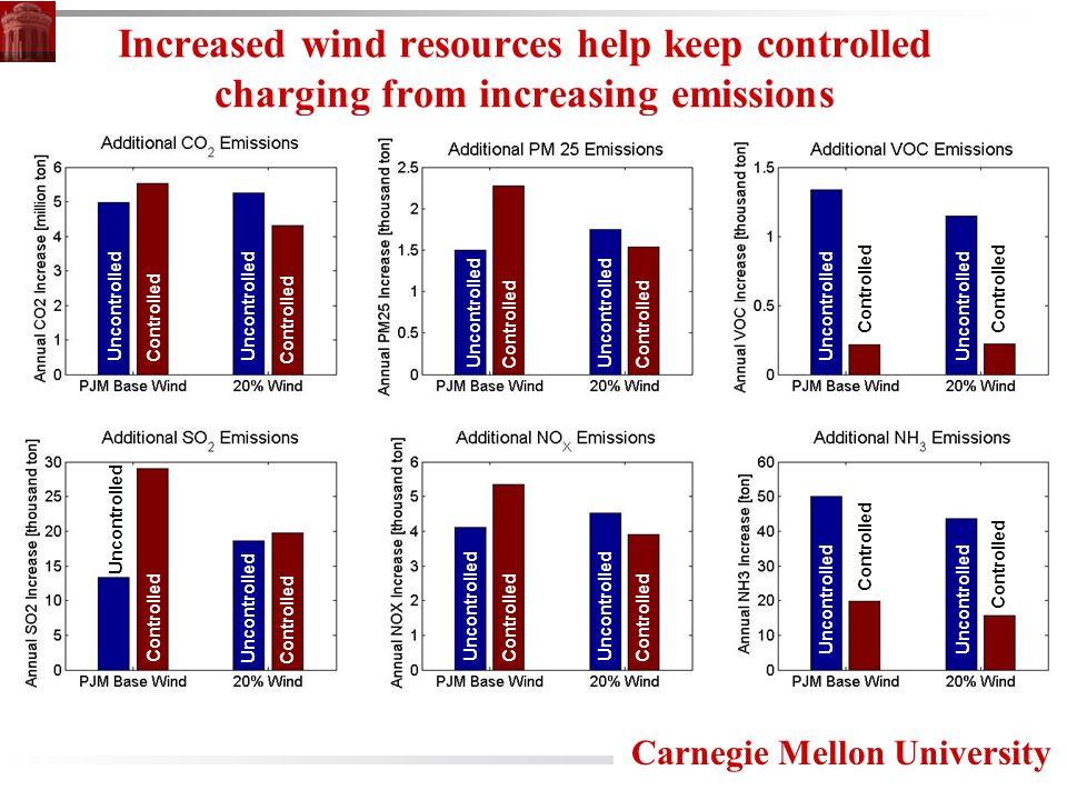 Carnegie Mellon University Increased wind resources help keep controlled charging from increasing emissions Controlled Uncontrolled Controlled Uncontrolled Controlled Uncontrolled Controlled Uncontrolled Controlled Uncontrolled Controlled Uncontrolled Controlled Uncontrolled Controlled Uncontrolled Controlled Uncontrolled Controlled Uncontrolled Controlled Uncontrolled
